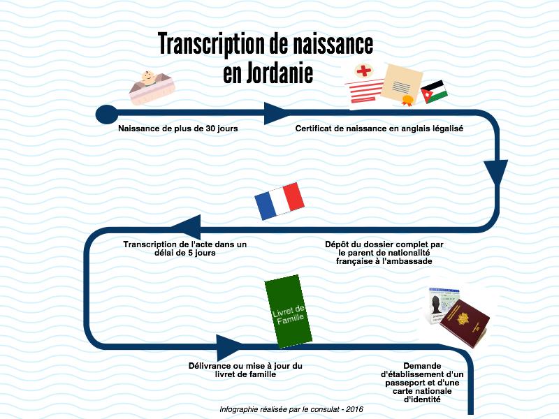 Transcription De Naissance La France En Jordanie